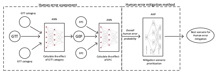 Developing a New Decision Support System to Manage Human Reliability based on HEART Method