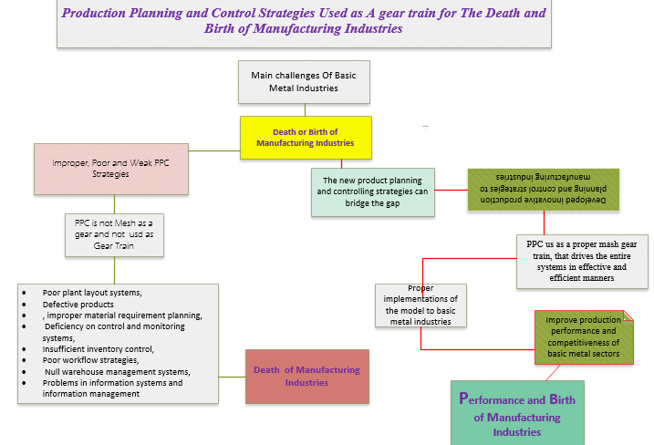 Production Planning and Control Strategies Used as A Gear Train for The Death and Birth of Manufacturing Industries