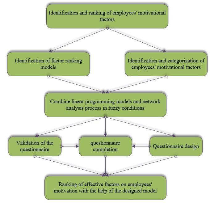 Implementing Bounded Linear Programming and Analytical Network Process Fuzzy Models to Motivate Employees: a Case Study