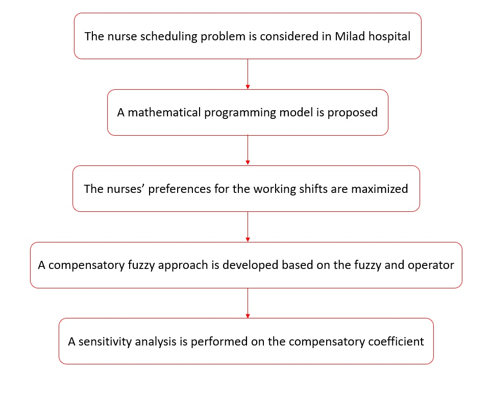 Nurse scheduling problem by considering fuzzy modeling approach to treat uncertainty on nurses' preferences for working shifts and weekends off