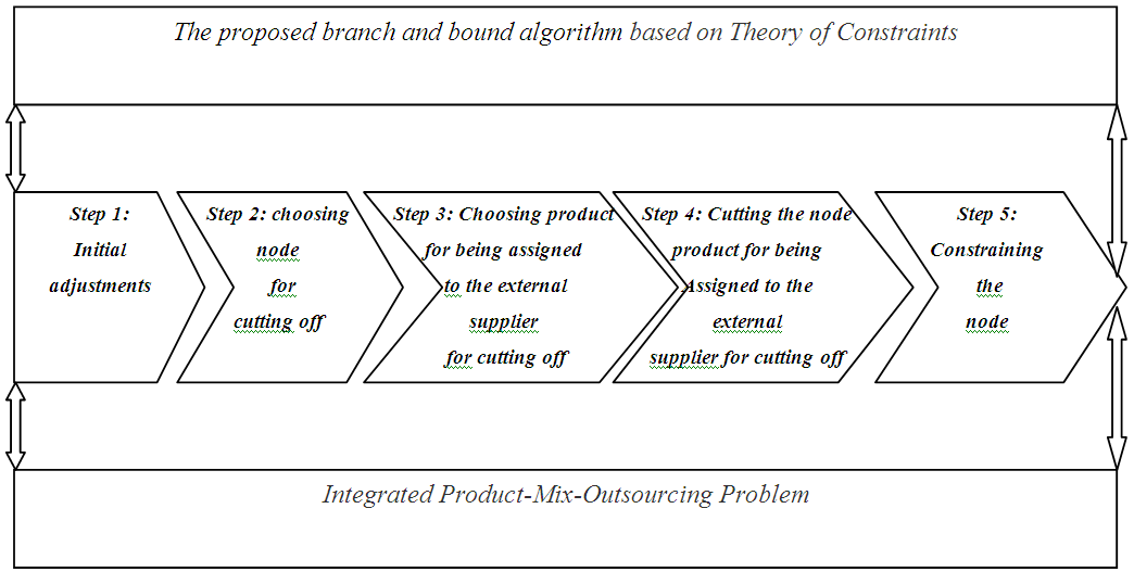An Algorithm Based on Theory of Constraints and Branch and Bound for Solving Integrated Product-Mix-Outsourcing Problem