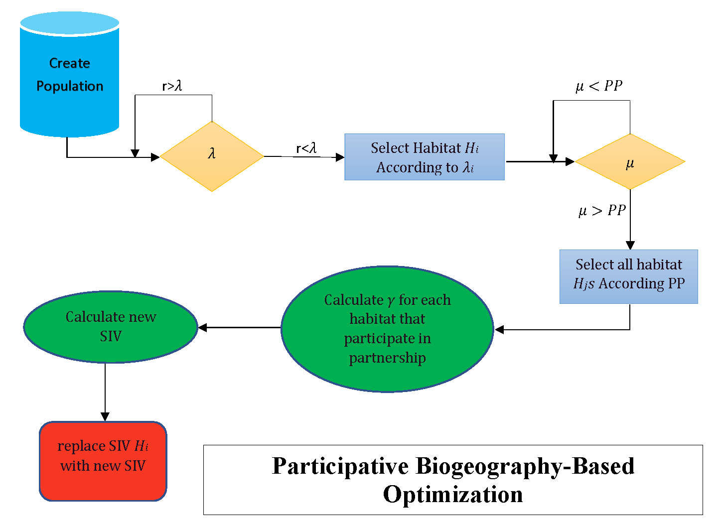 Participative Biogeography-Based Optimization