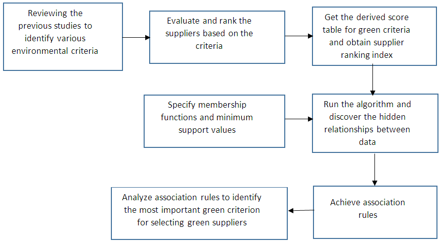 Identifying and Evaluating Effective Factors in Green Supplier Selection using Association Rules Analysis