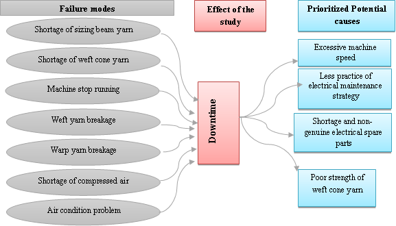 Application of Failure Mode Effect Analysis (FMEA) for Efficient and Cost-effective Manufacturing: A Case Study at Bahir Dar Textile Share Company, Ethiopia