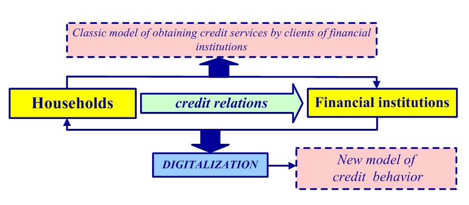 Transformation of Household Credit Behavior in the Conditions of Digitalization of the Financial Services Market