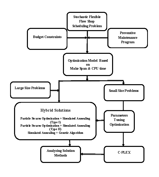 Three Hybrid Metaheuristic Algorithms for Stochastic Flexible Flow Shop Scheduling Problem with Preventive Maintenance and Budget Constraint