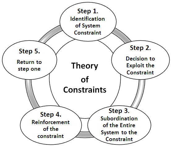 Production Constraints Modelling: A Tactical Review Approach