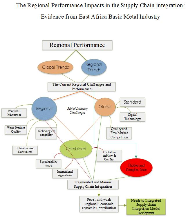 The Regional Performance Impacts in the Supply Chain integration: Evidence from East Africa Basic Metal Industry