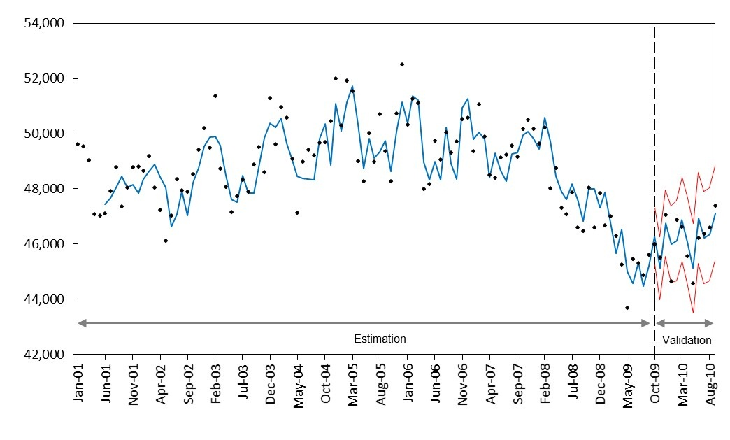 Three Approaches to Time Series Forecasting of Petroleum Demand in OECD Countries