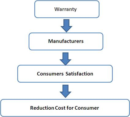 A Two-dimensional Warranty Model with Consideration of Customer and Manufacturer Objectives Solved with Non-dominated Sorting Genetic Algorithm