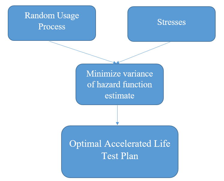 Design of Accelerated Life Testing Plans for Products Exposed to Random Usage