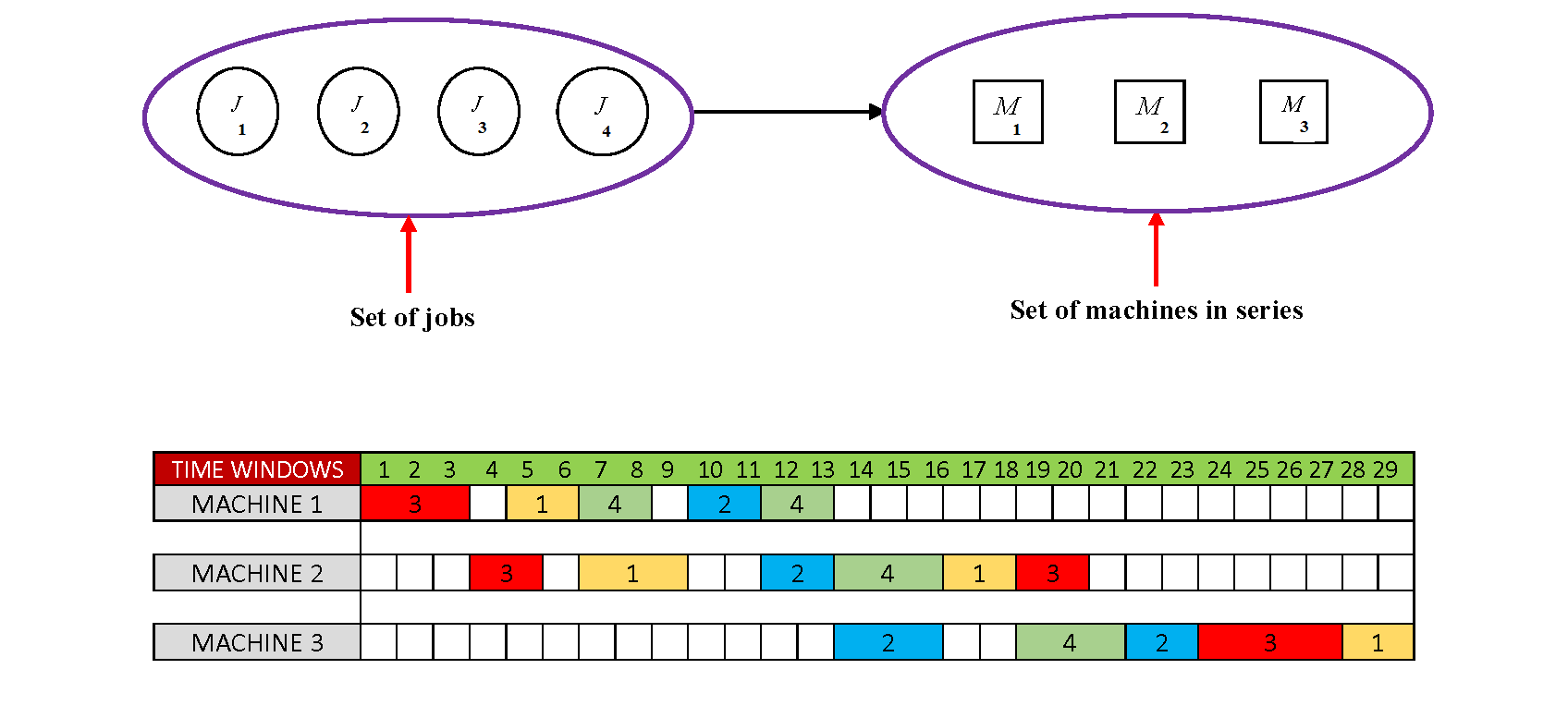 The Preemptive Just-in-time Scheduling Problem in a Flow Shop Scheduling System