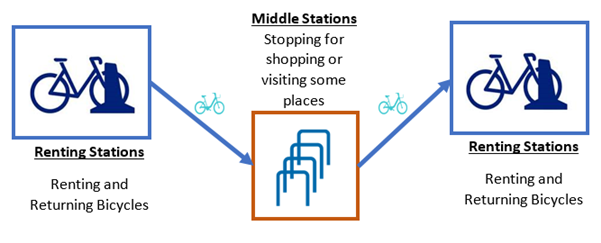 A Public Bicycle Sharing System Considering Renting and Middle Stations
